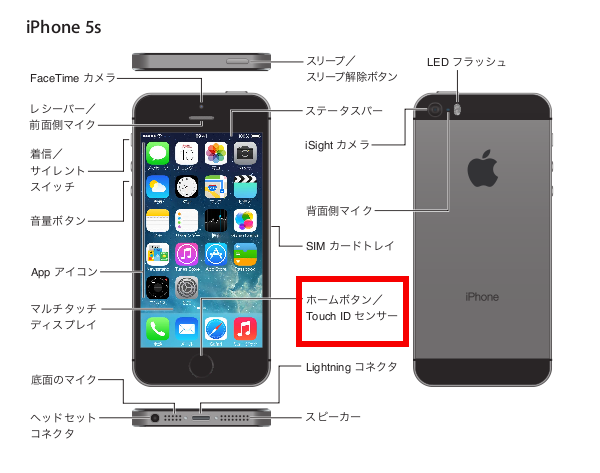 iPhone5s-names